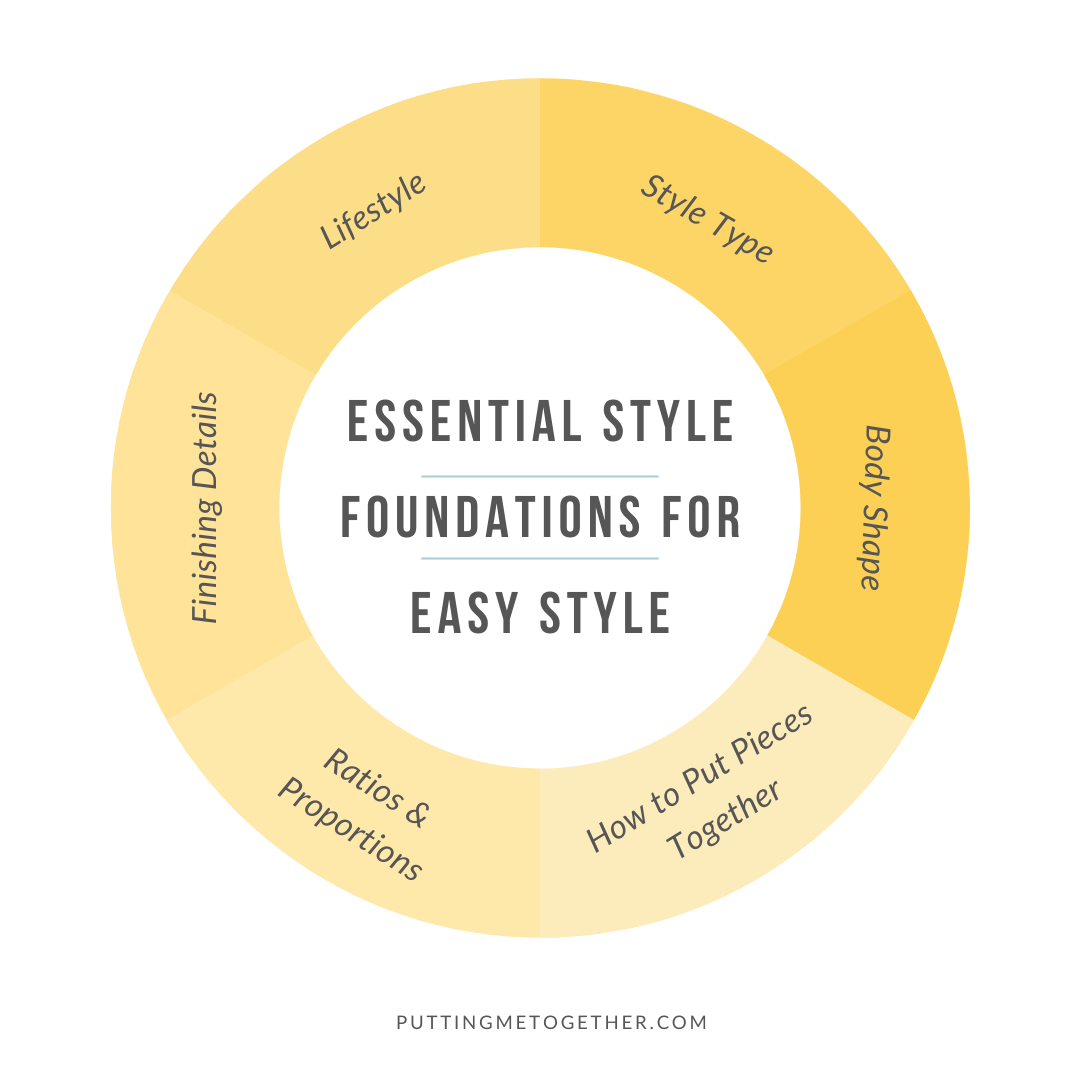 Style Foundations Necessary for Easy Style